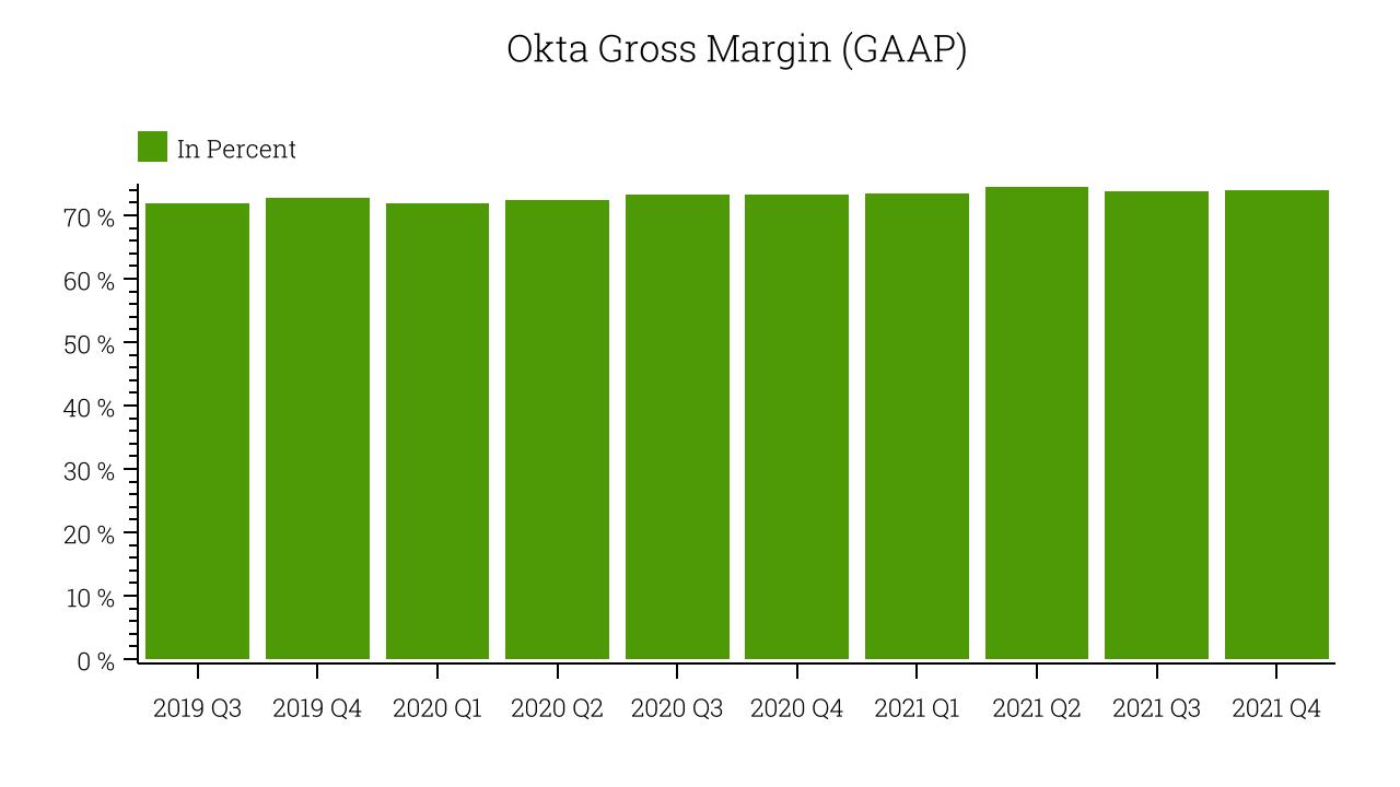 Okta Gross Margin (GAAP)