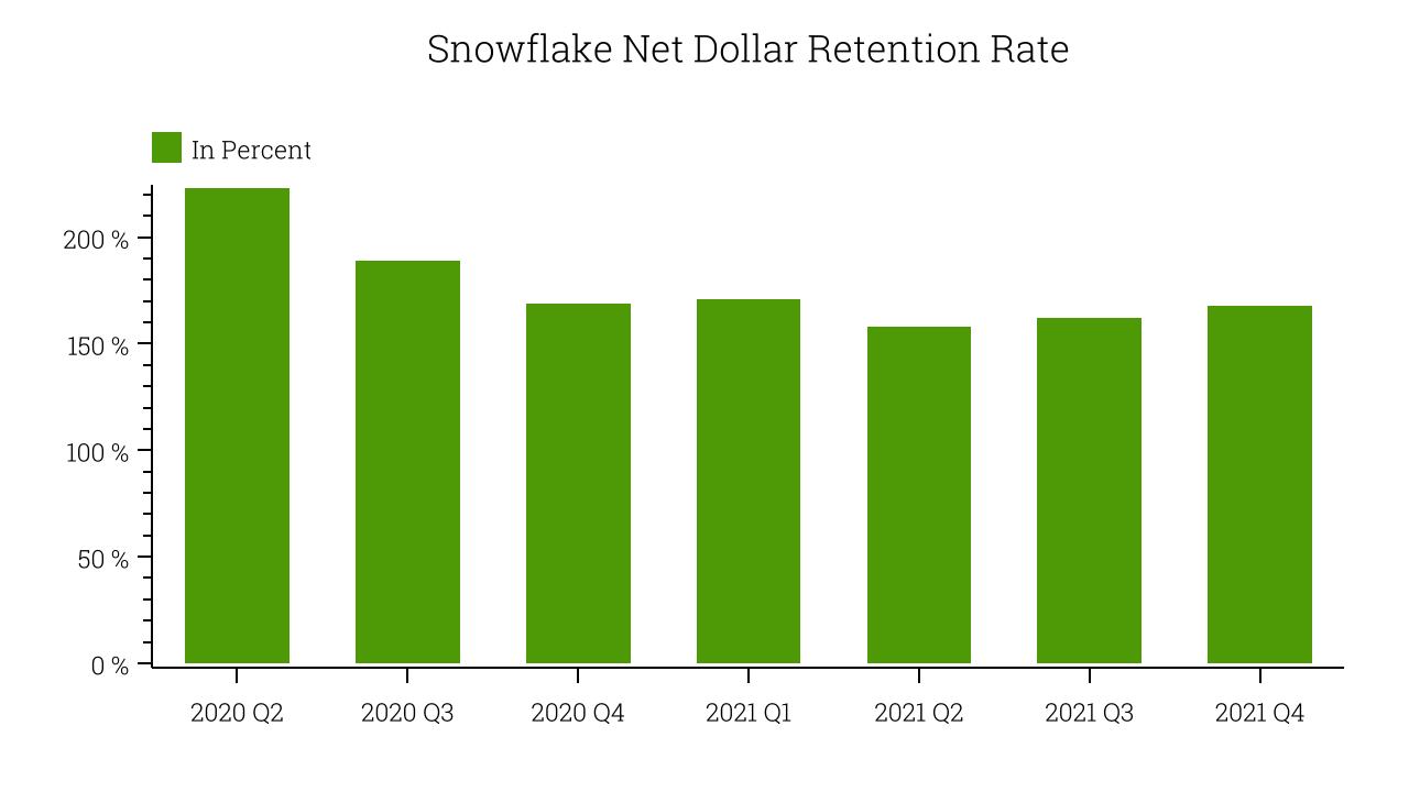 Snowflake Net Dollar Retention Rate